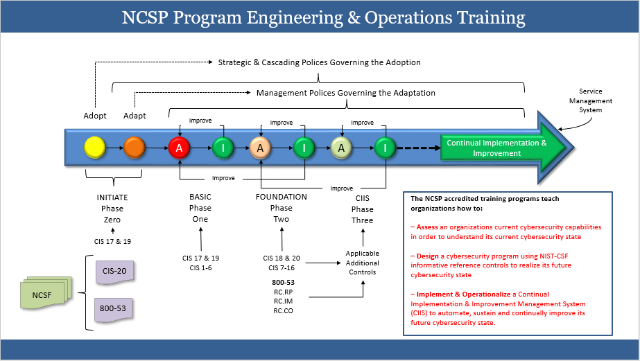 NCSP-Engineering-Ops