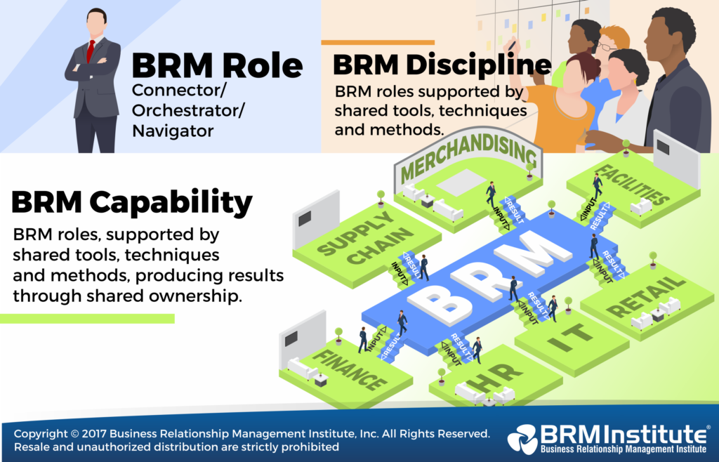 Role of Business Relationship Management
