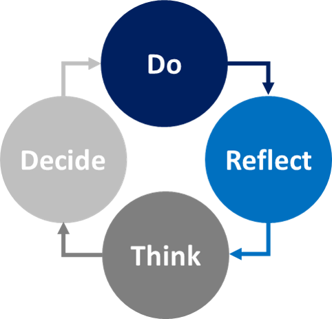 do-reflect-think-decide